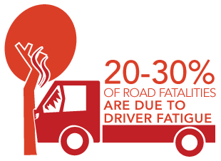20-30% of road fatalities are due to driver fatigue.